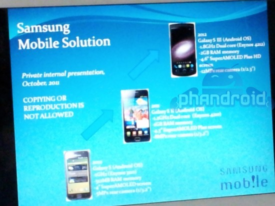 Samsung Galaxy S III Leaked Document