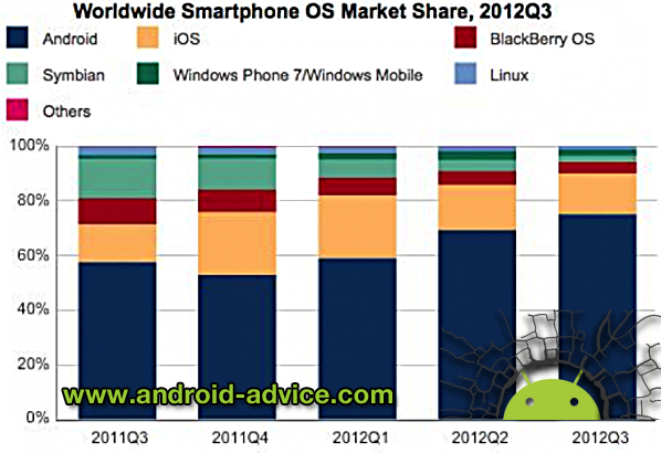 Smartphone Market Share Comparison
